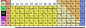 The Periodic Table of London (as created by us)...find out more about the original chemical table on Tuesday.